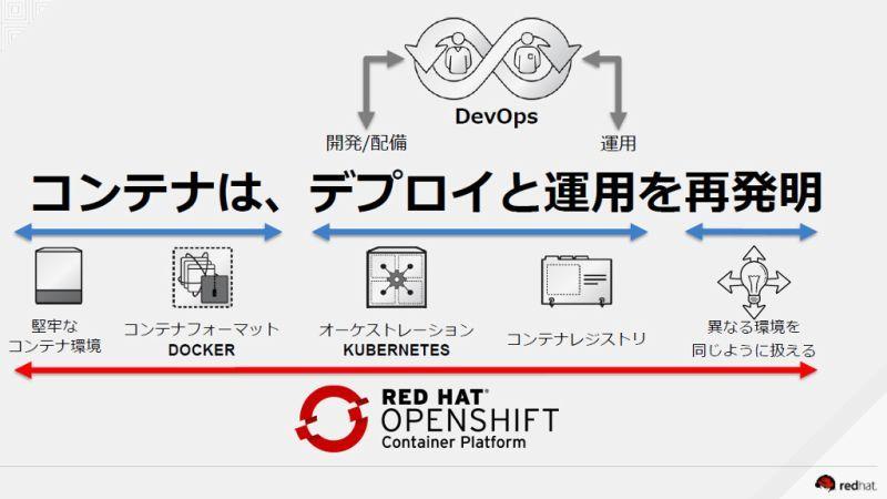 「コンテナでデプロイ/運用を再発明」レッドハットのOpenShift戦略(アスキー)
